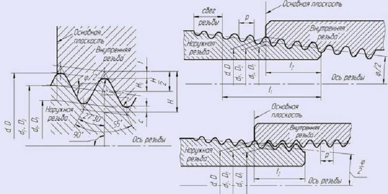 Дюймовые резьбы — размеры, таблица, гост с диаметрами и шагом, обозначения в мм