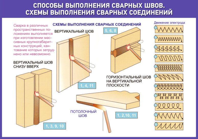 Как варить вертикальный шов: описание и рекомендации особенности вертикальных швов и технология сваривания