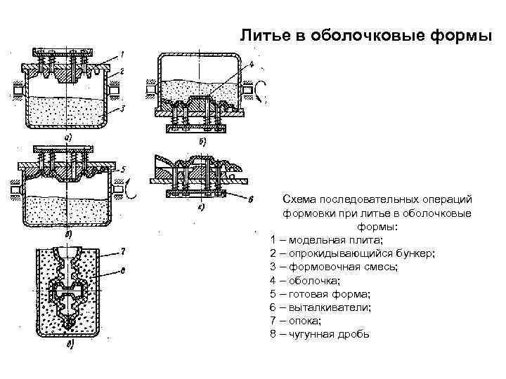 Материалы, используемые при литье металлов