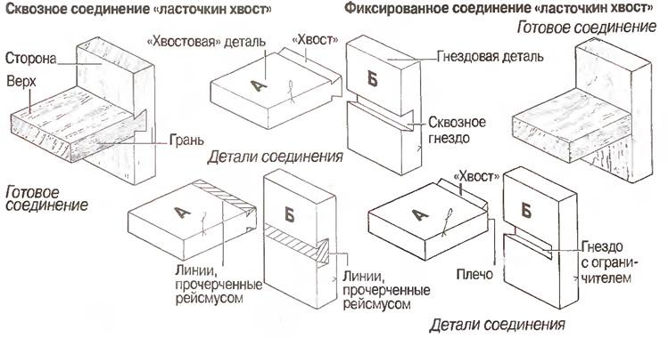 Что представляет собой крепление ласточкин хвост — expertbrusa.ru