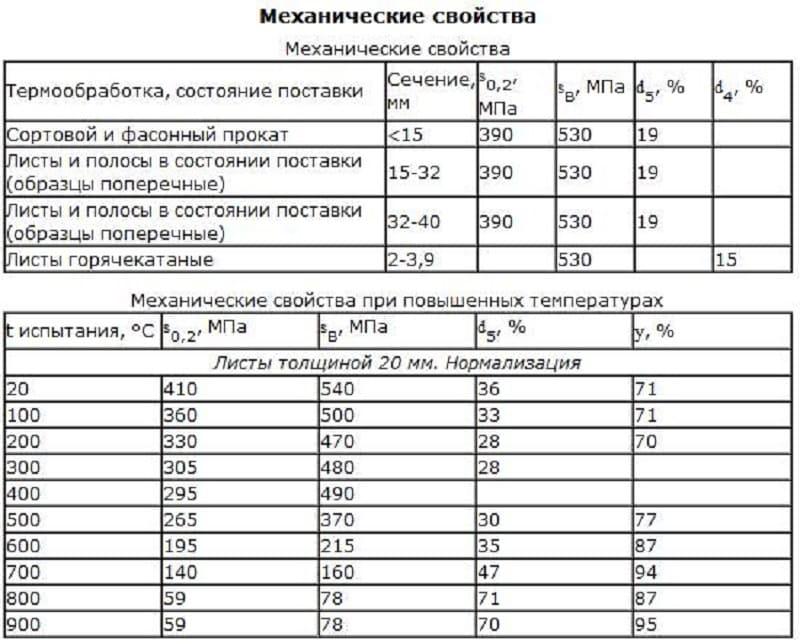 Сталь 10г2: характеристики, аналоги и расшифровка марки