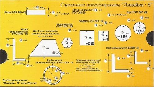 Калькулятор веса стального листа. таблица веса 1 квадратного метра стального листа.