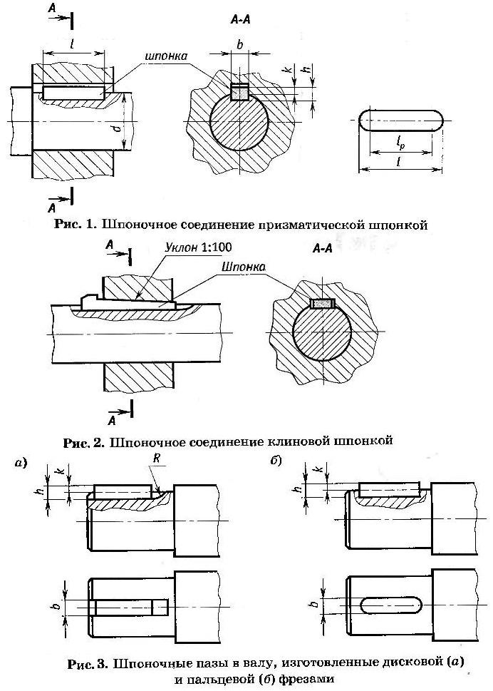 Материал шпонок и выбор допускаемых напряжений.