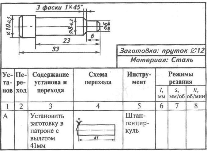 Изготовление болтов: как их делают на заводе штамповкой и ковкой