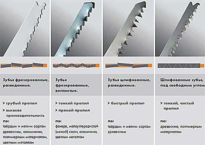 Сабельная пила: как выбрать, рейтинг лучших сабельных ножовок, отзывы