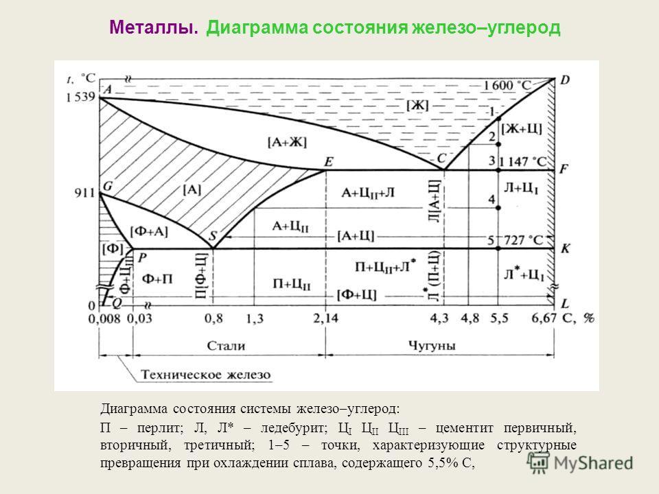 Кривые охлаждения диаграммы состояния железо углерод
