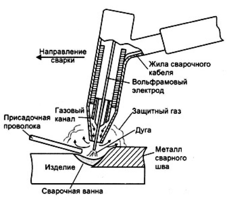 Что такое аргонодуговая сварка, какова ее технология? виды сварки в среде аргона