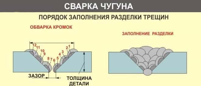 Сварка чугуна в домашних условиях: основные особенности сварки чугуна - сваркатоп