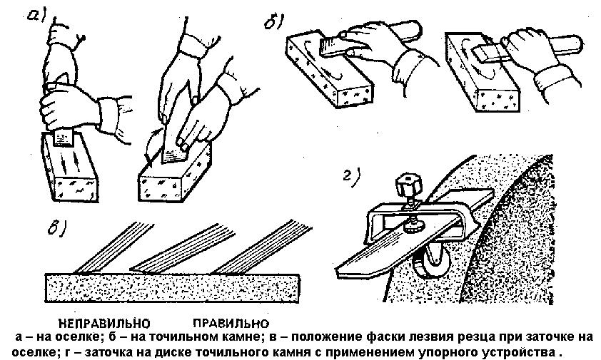 Обзор различных видов ручных рубанков и их применение.