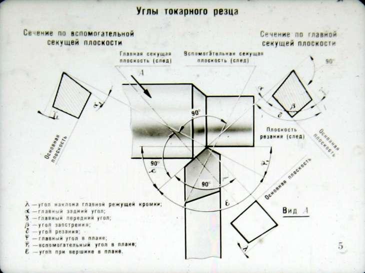 Основные поверхности токарного резца и его геометрические параметры: студопедия