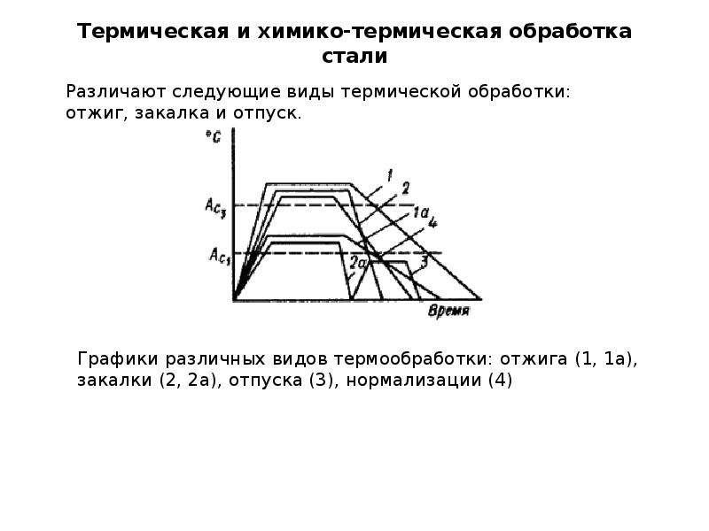 Термическая обработка стали — описание, виды