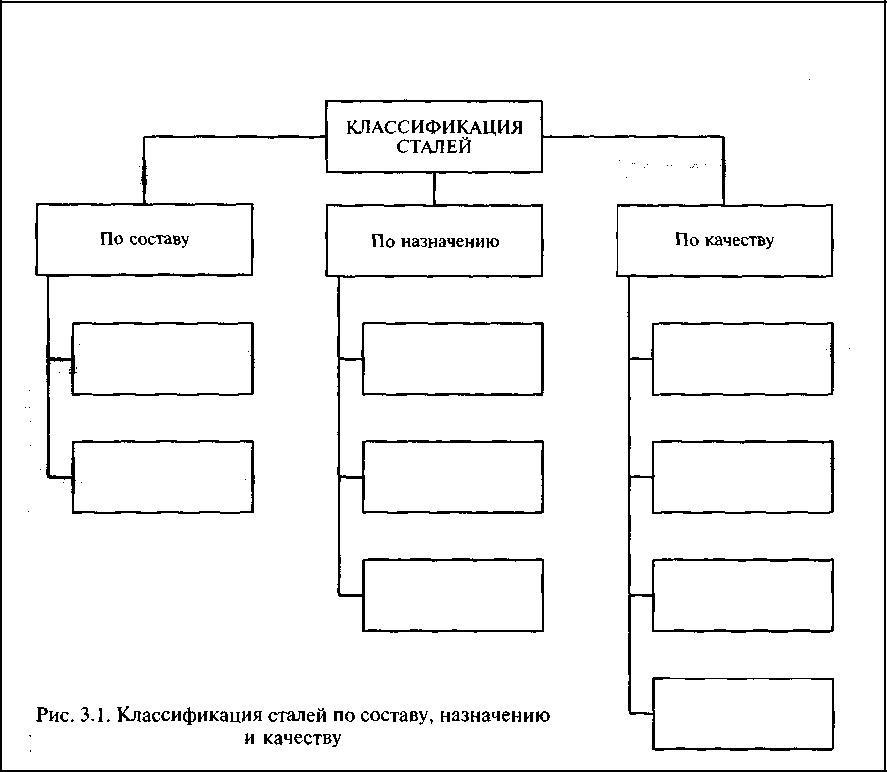 Классификация и маркировка стали