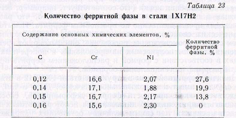 """Публикация """"коррозионностойкие аустенитно-ферритные стали"""""""