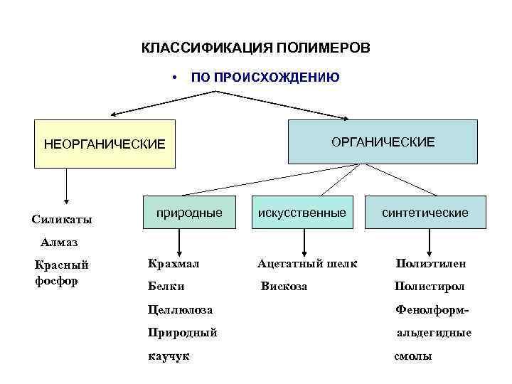 Полимерные материалы и их классификация