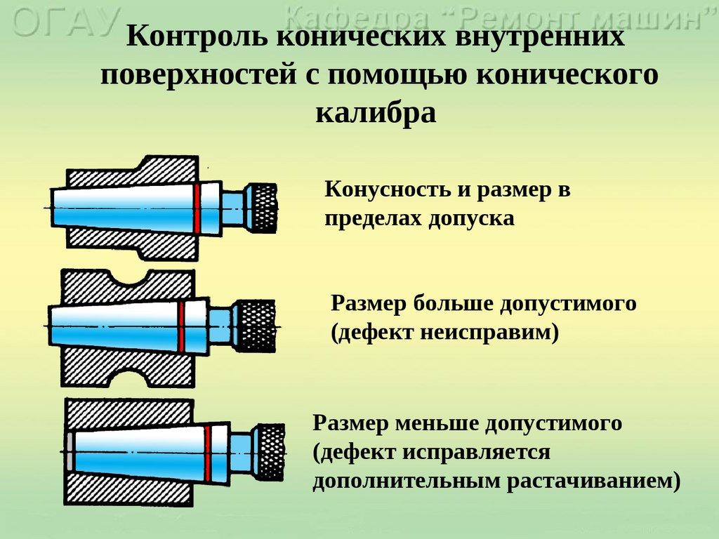 Контроль - резьбовое соединение  - большая энциклопедия нефти и газа, статья, страница 1