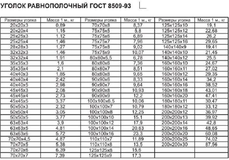 Гост 8509-86 уголки стальные горячекатаные равнополочные. сортамент
