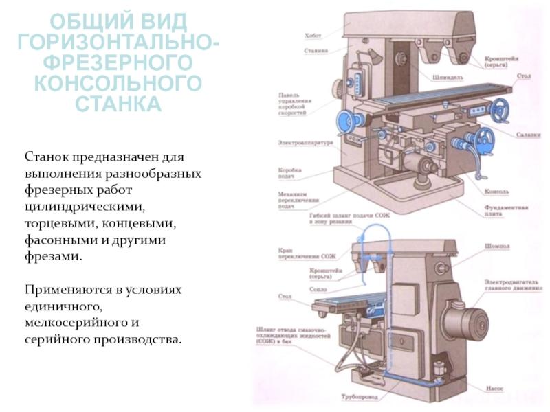 Горизонтально-фрезерный станок по металлу с чпу: описание основных узлов