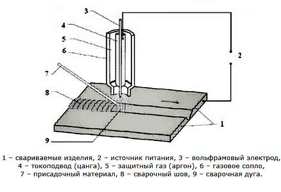 Таблица тока при сварке аргоном