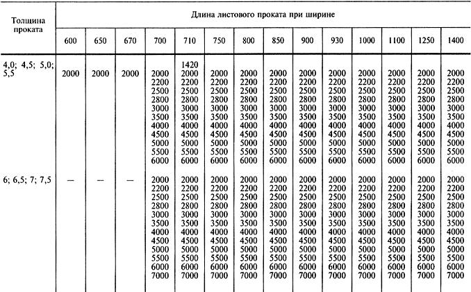 Как рассчитать вес металла - формулы и рекомендации — портал о ломе, отходах и экологии