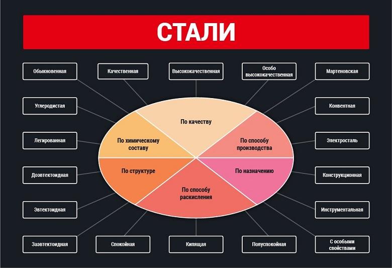 Расшифровка марок сталей. условное обозначение сталей :: syl.ru