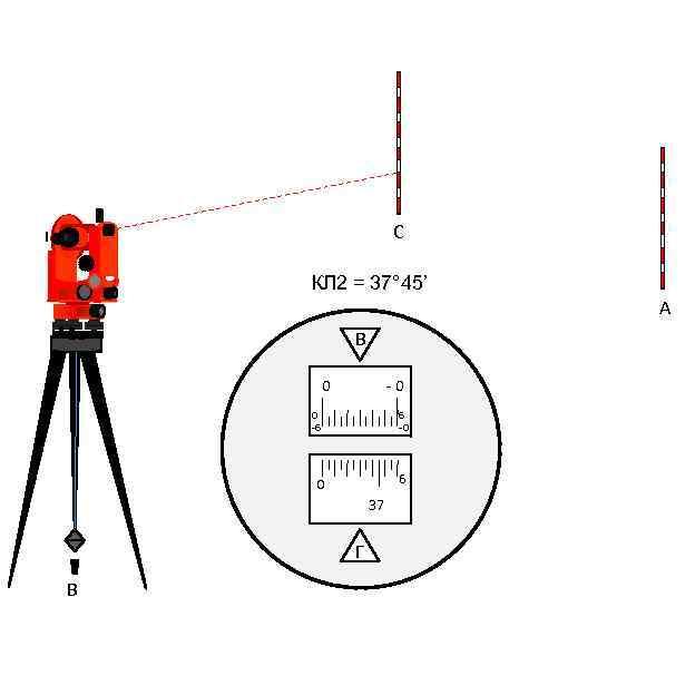Как пользоваться нивелиром: устройство, его виды и инструкция