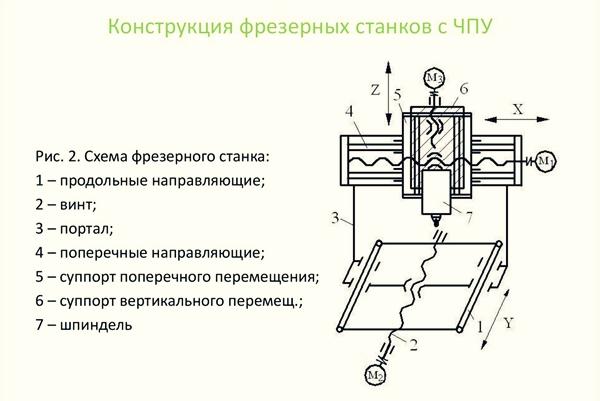 Фрезерный станок по металлу с ЧПУ