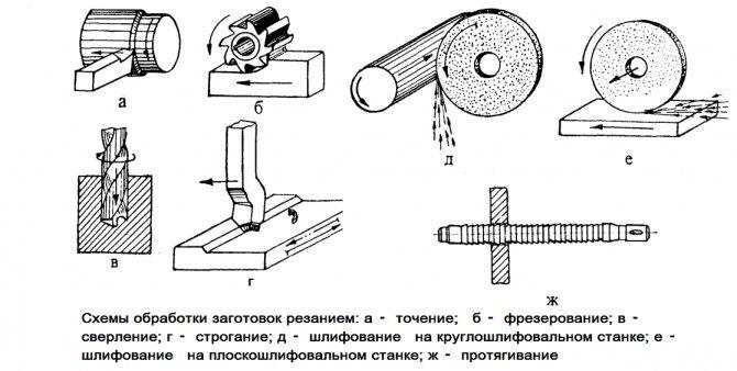 Виды и особенности токарных станков по металлу