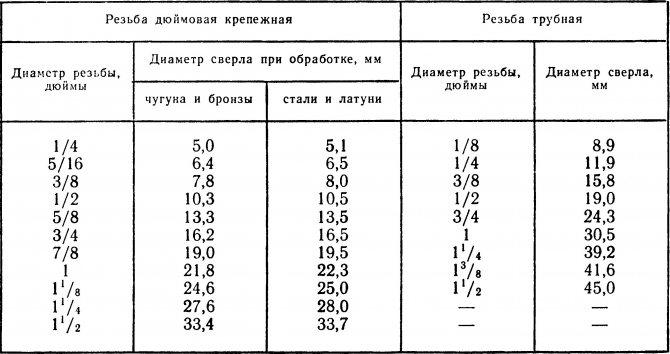 Диаметр сверла под резьбу: особенности нарезания, таблицы