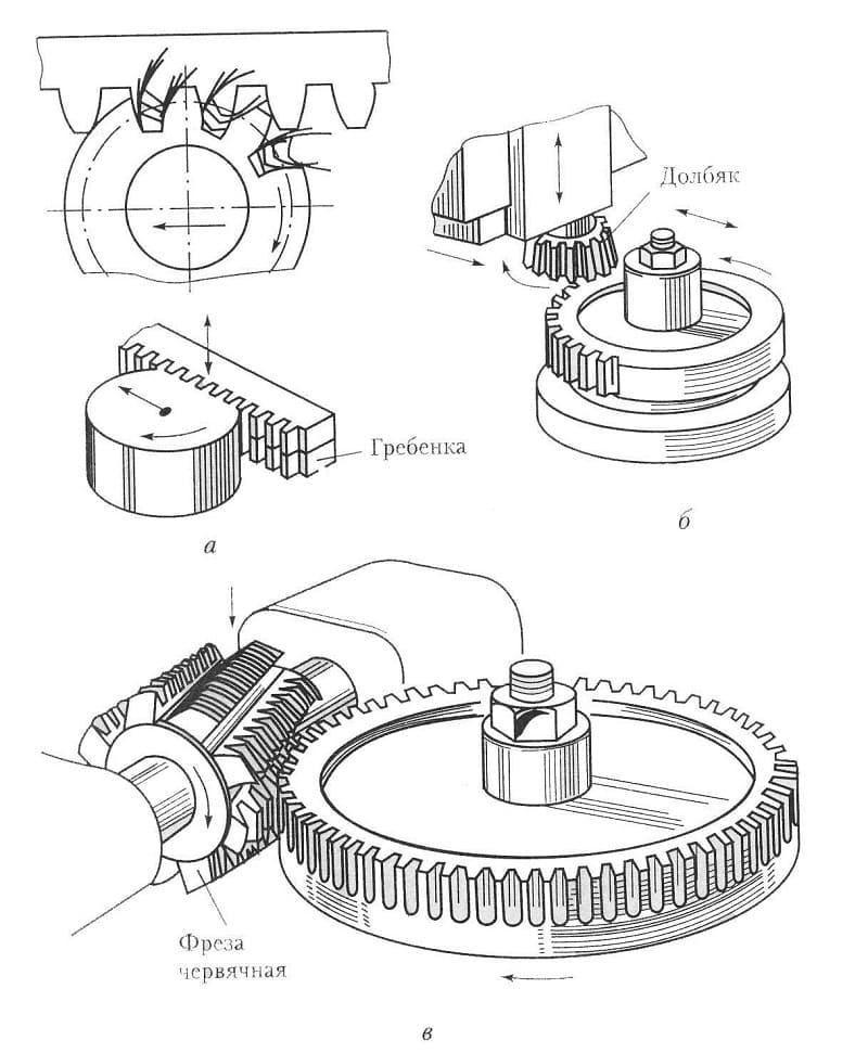 ✅ фреза по металлу: устройство, виды, принцип работы дискового и отрезного оборудования - спецтехника-в-уфе.рф