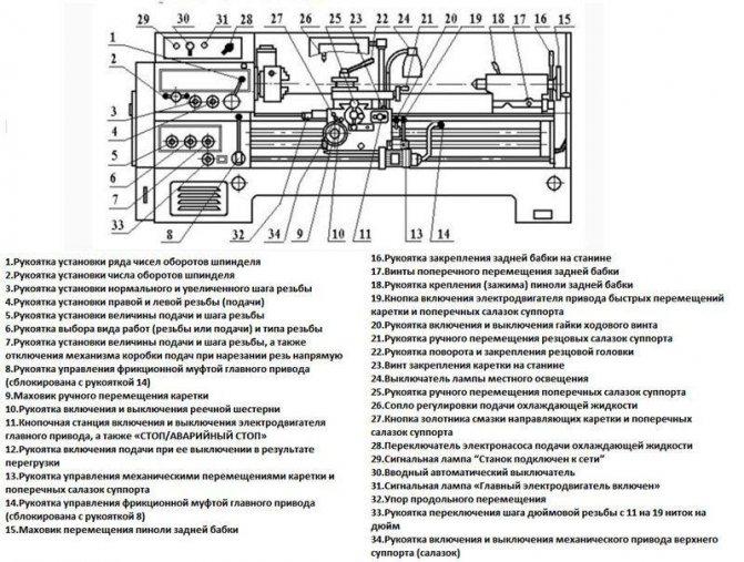 1а62 токарно-винторезный станок — характеристики, паспорт, устройство