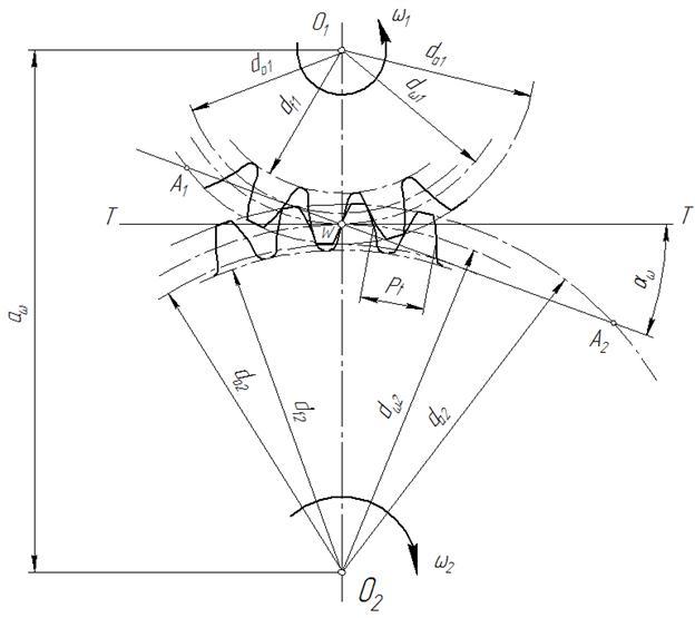 Эвольвентное зацепление расчет, построение, параметры, геометрия
