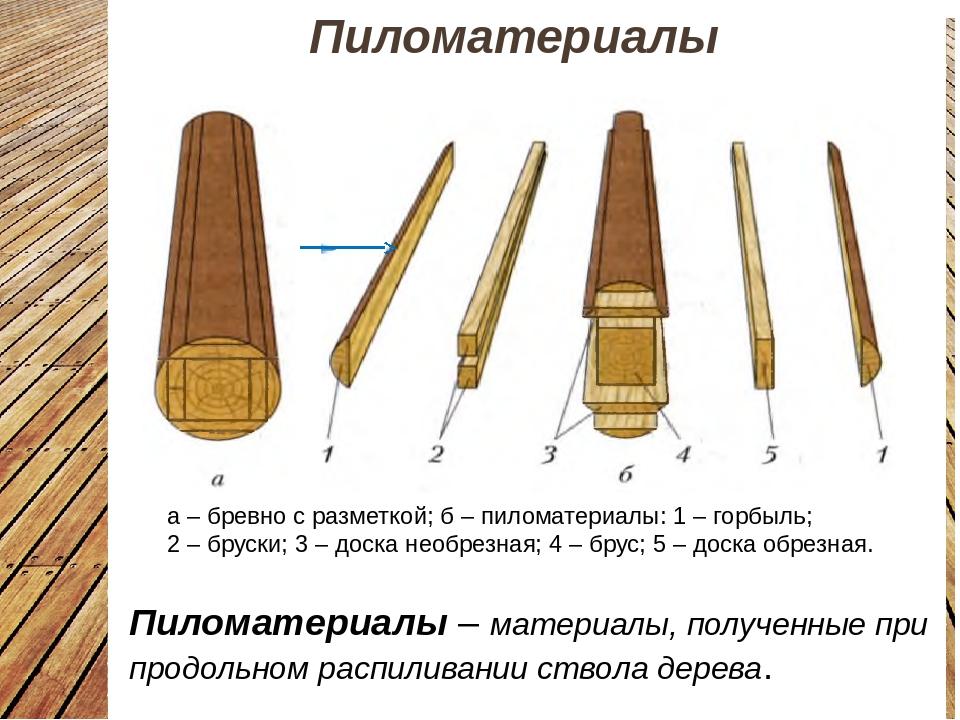 Производство пиломатериалов как бизнес: оборудование, технология изготовления