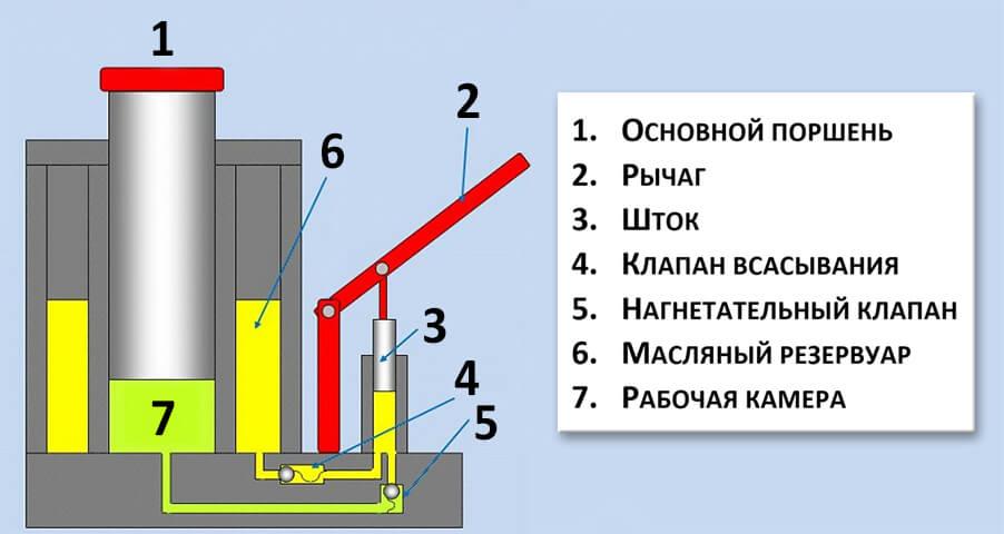 Гидравлический домкрат: назначение подъемника, характеристики, как починить и прокачать своими руками