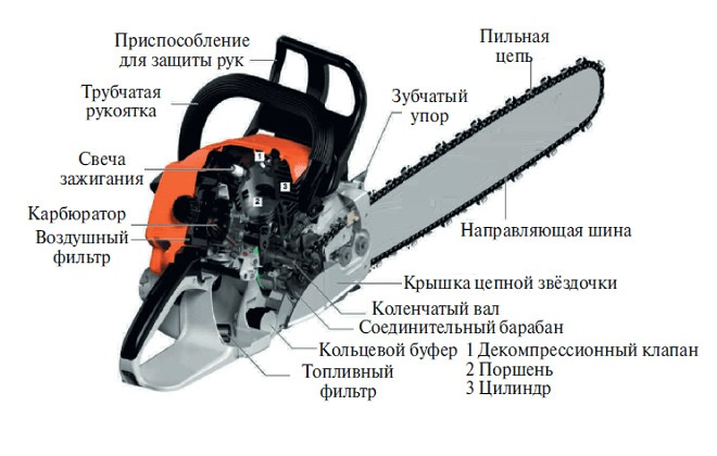 Обзор бензопилы Штиль 180