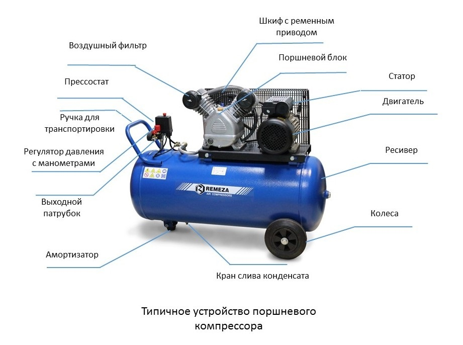 Воздушный компрессор: принцип работы, ремонт, замена масла