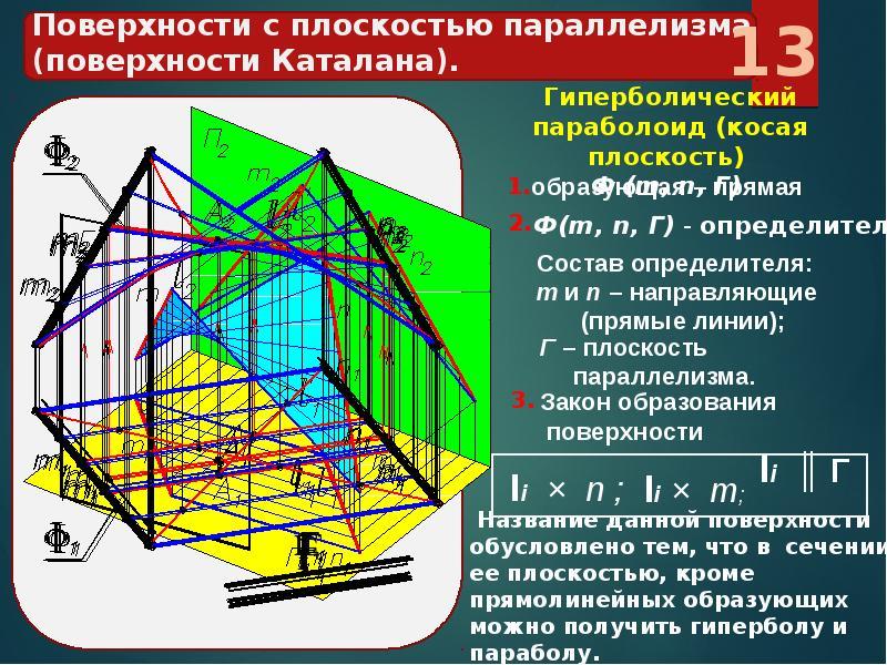 Линейчатая поверхность - вики