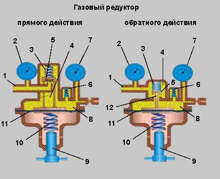 Компоновочная схема редуктора - промышленность, производство