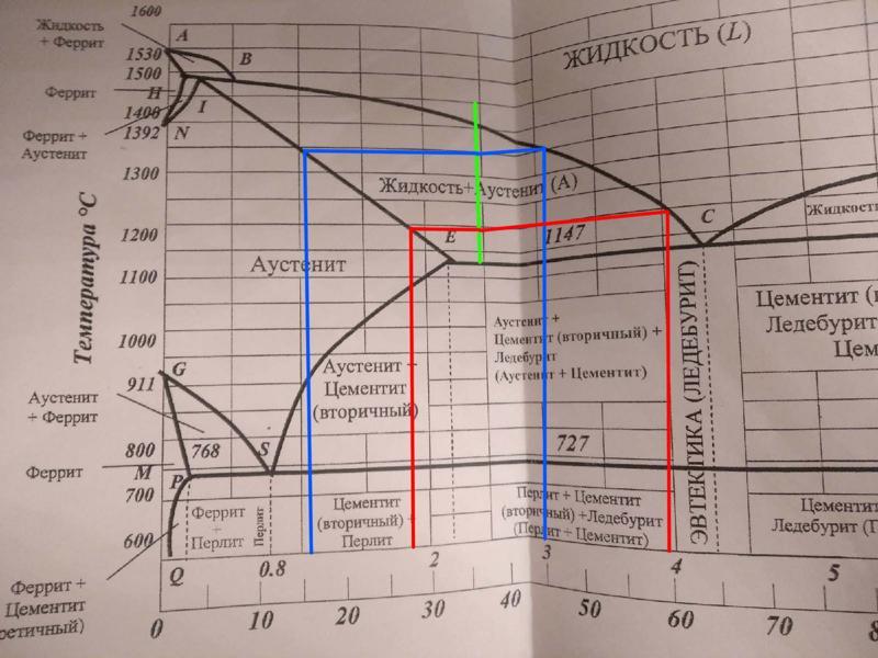 Метастабильная диаграмма состояния железо-углерод – steel-guide.info