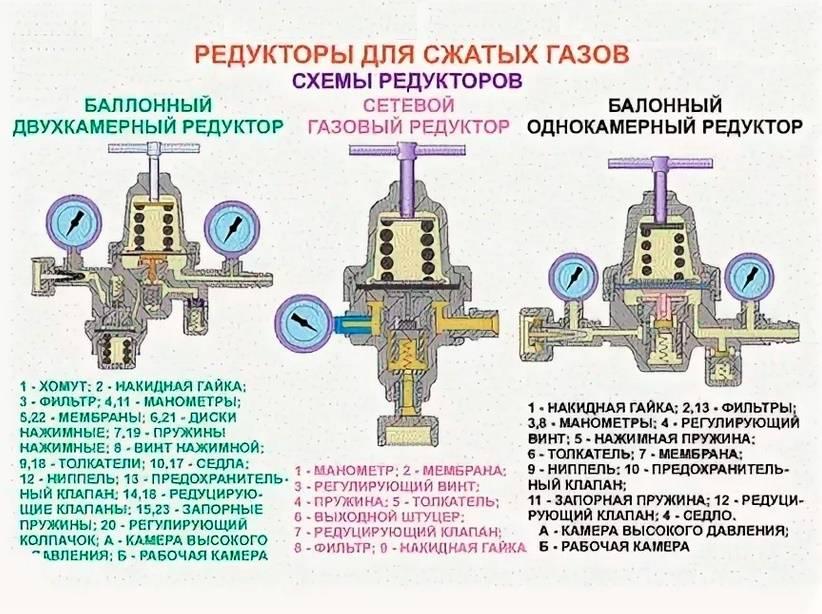 Виды редукторов. применение редукторов