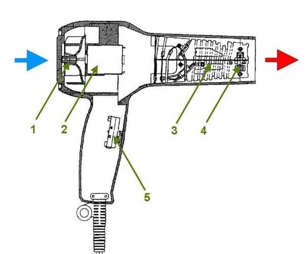 Зачем нужен и для чего можно использовать строительный фен