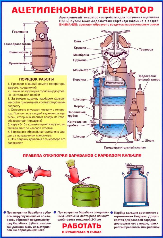 Принцип работы ацетиленового генератора