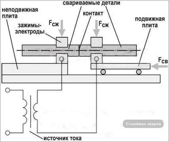 Виды сварки плавлением и их краткая характеристика: дуговая, электрошлаковая, лазерная, газовая, плазменная, электронно-лучевая