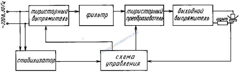 Принцип работы сварочного инвертора - из чего состоит инверторный аппарат для сварки