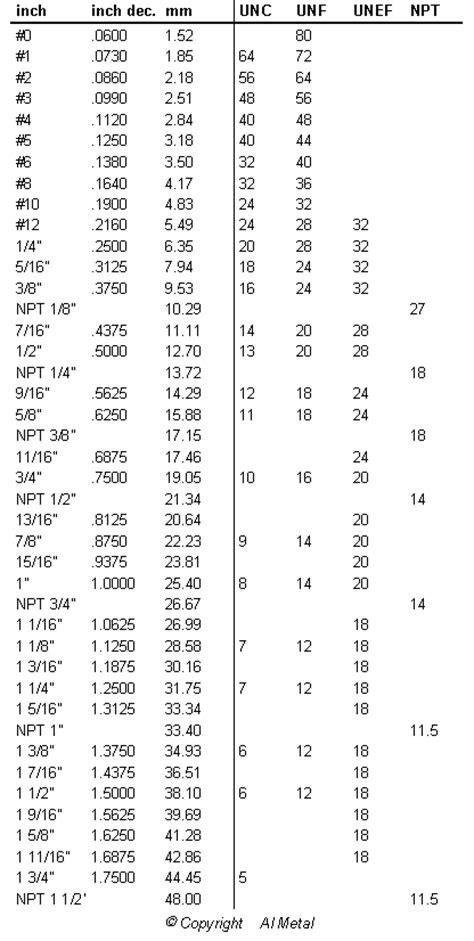 Стандарты резьб. дюймовая и метрическая резьба