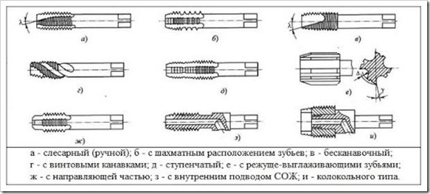 Плашки для нарезки резьбы размеры