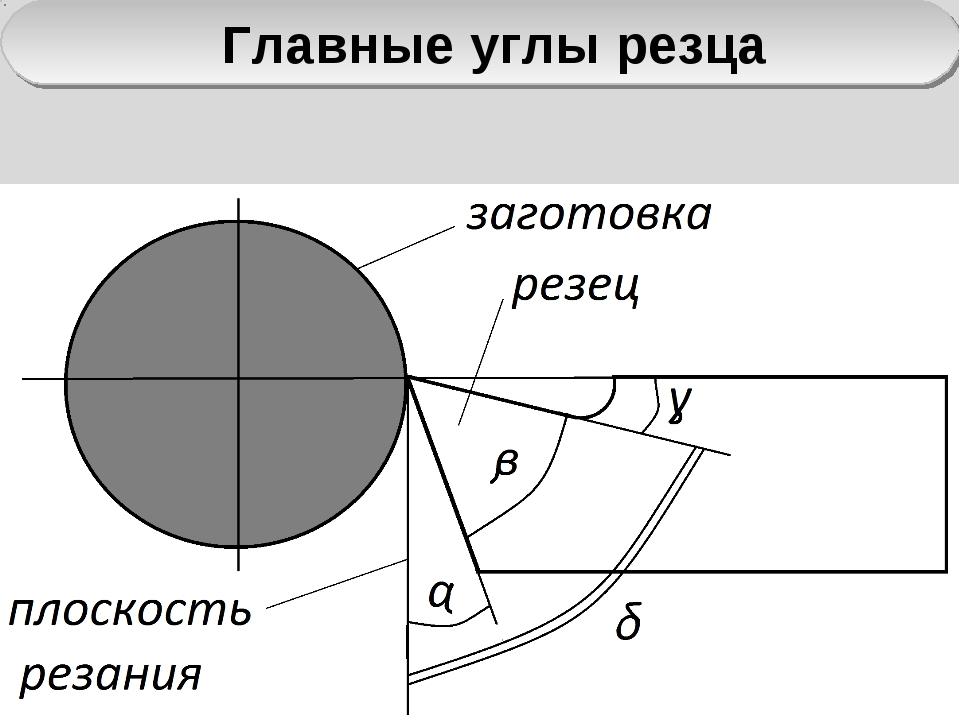 Отрезной резец : разновидности, свойства и область применения