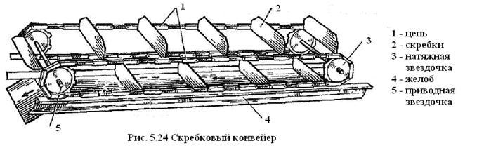 Ленточный конвейер: гост, устройство, типы, применение