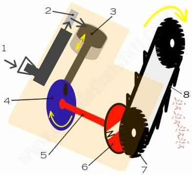 Устройство и принцип работы бензопилы и ее отдельных механизмов – мои инструменты