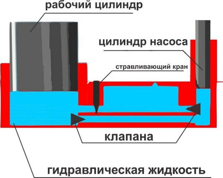 Гидравлическая схема подкатного домкрата