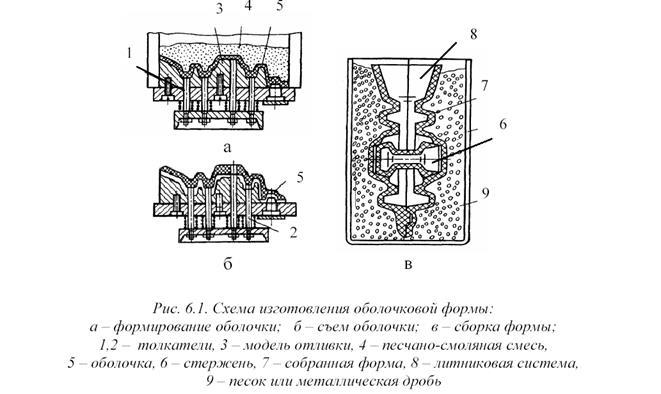 Модели для литья: точное литье повыплавляемым, газфицируемым